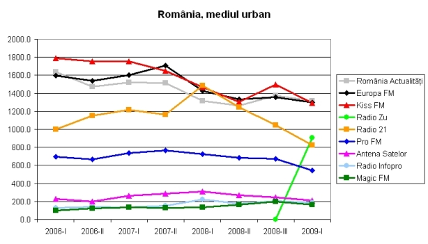 romania-urban_2006-2009