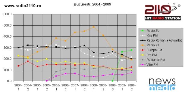 Bucuresti_2004-2009