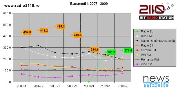 Bucuresti_I_2007-2009