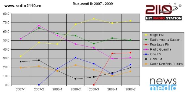 Bucuresti_II_2007-2009