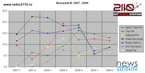 Bucuresti_III_2007-2009
